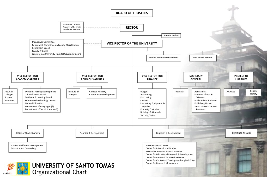 Administration And Staff Ust Graduate School